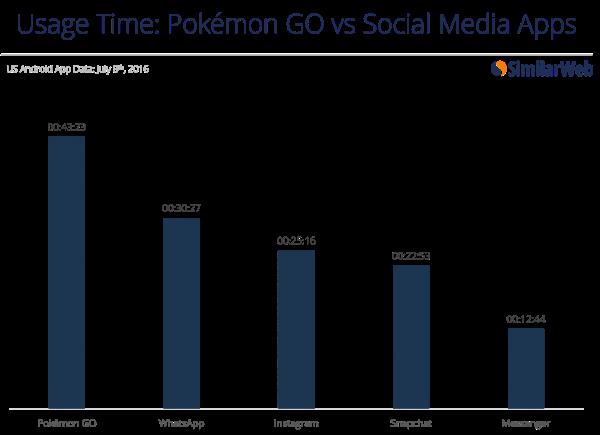 Pokémon Go disponibile per iPhone ed iPad: ecco come procedere al download